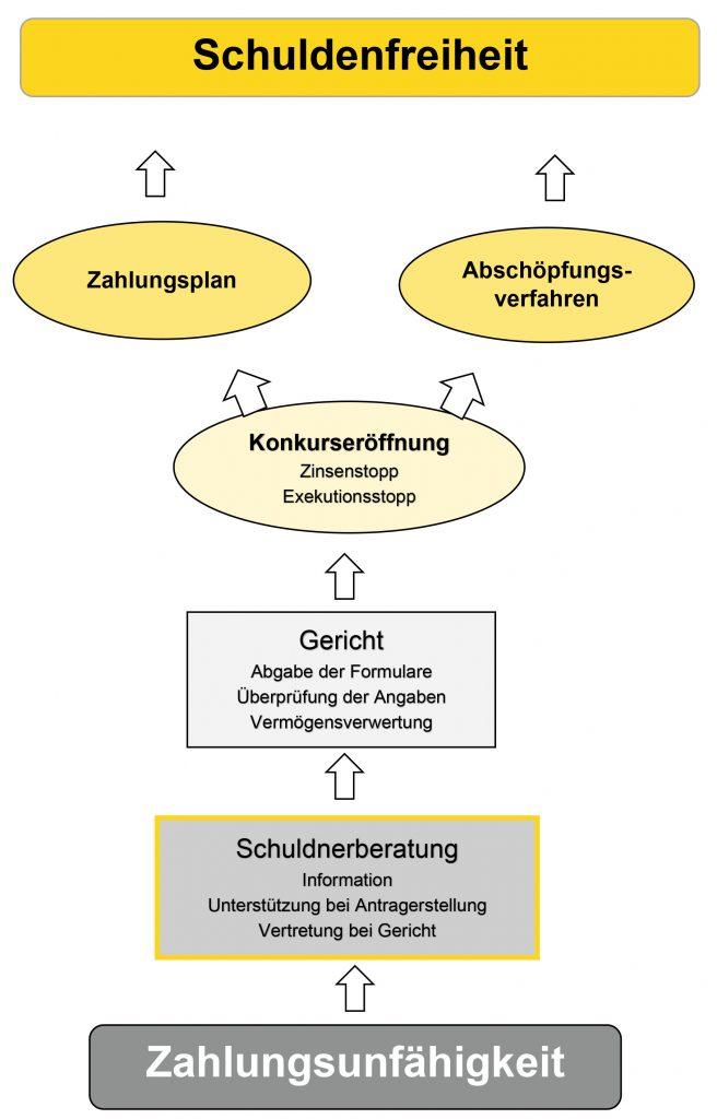 Grafische Erklärung von Zahlungsunfähigkeit zur Schuldenfreiheit